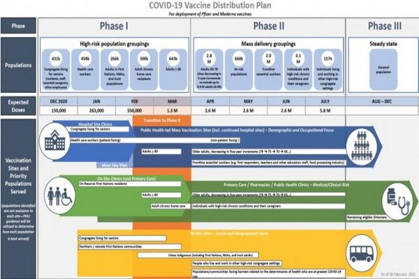 缩略图 | 安省最新疫苗接种时间表:八月开始进第三阶段