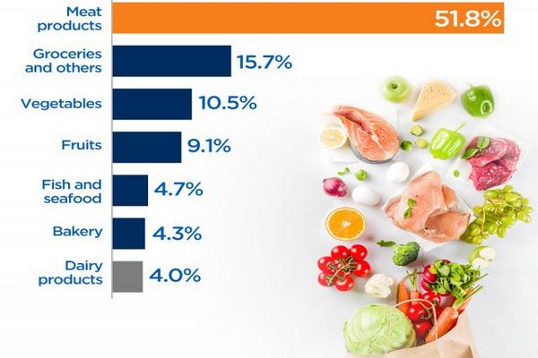 缩略图 | 4%通胀冲击加拿大经济,肉类飙涨7%,第四季继续!