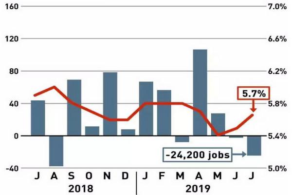 缩略图 | 加拿大经济形势惨淡,就业机会锐减,失业率上升!