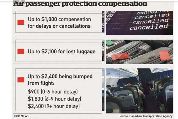缩略图 | 行李丢失赔2100刀,超额订座赔2400刀,加拿大航空新规今日生效!