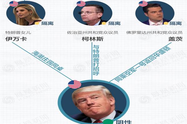 缩略图 | 一图看懂各国政要感染疑云:与特朗普同行多人确诊